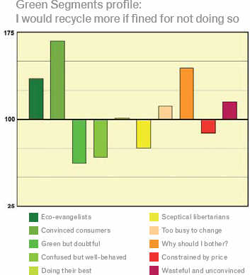 Carbon-Footprint-GreenAware-chart