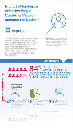 Single customer view inforgraphic