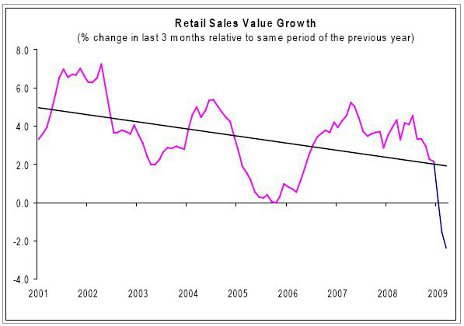 Retail Sales Value Growth graph