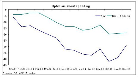 Optimism about spending
