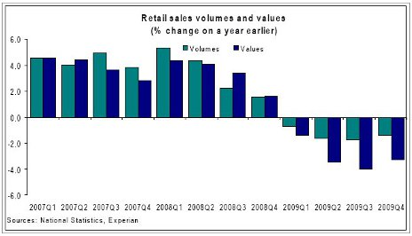 Retail sales volumes and values graph