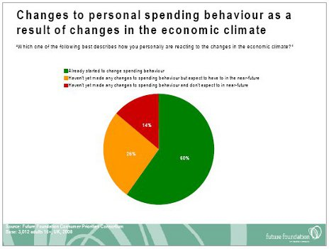Changes to personal spending behaviour as a result of changes in the economic climate diagrams