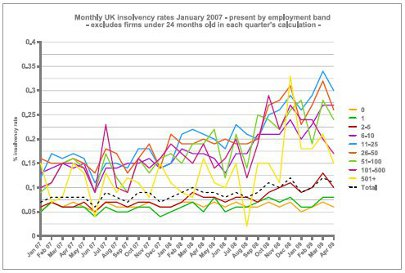 Monthly UK insolvency rates January 2007 - present by employment band - excludes firms under 24 months old in each quarter's calculation graph