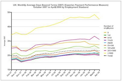 UK: Monthly Average Days Beyond Terms (Experian Payment Performance Measure) October 2007 to April 2009 by Employment Sizeband graph