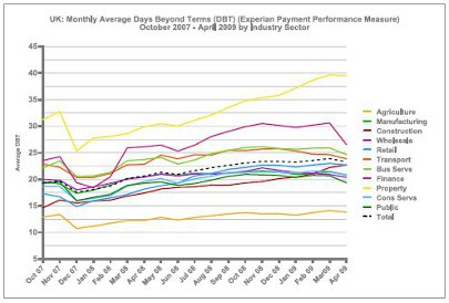 UK: Monthly Average Days Beyond Terms (Experian Payment Performance Measure) October 2007 - April 2009 by Industry Sector graph