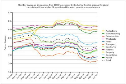 Monthly Average Megascore Feb 2006 to present by Industry Sector across England - excludes firms under 24 months old in each quarter's calculation graph
