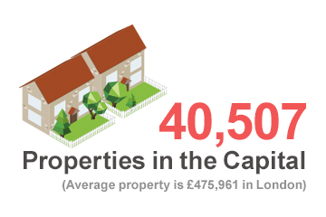 16,808 properties in the capital