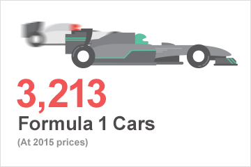 1333 formula 1 cars (at 2015 prices)