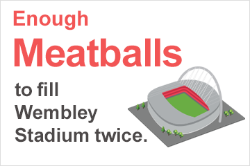 Enough meatballs to fill Wembly Stadium
