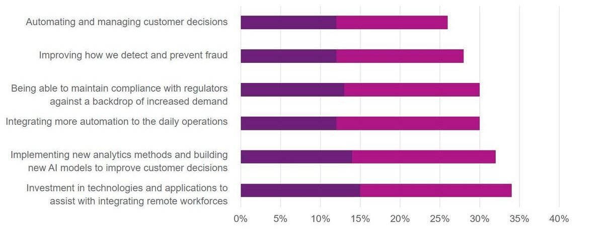 Graph demonstrating how businesses are prioritising initiatives towards improving customer decisions