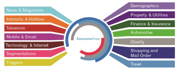 ConsumerView Diagram