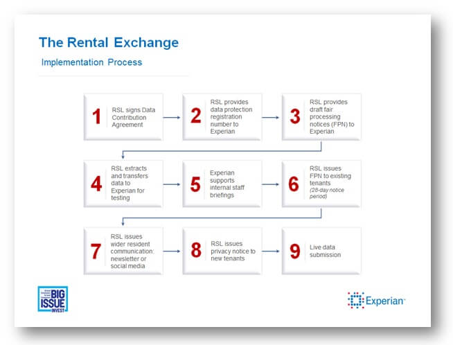 The Rental Exchange Implementation Process
