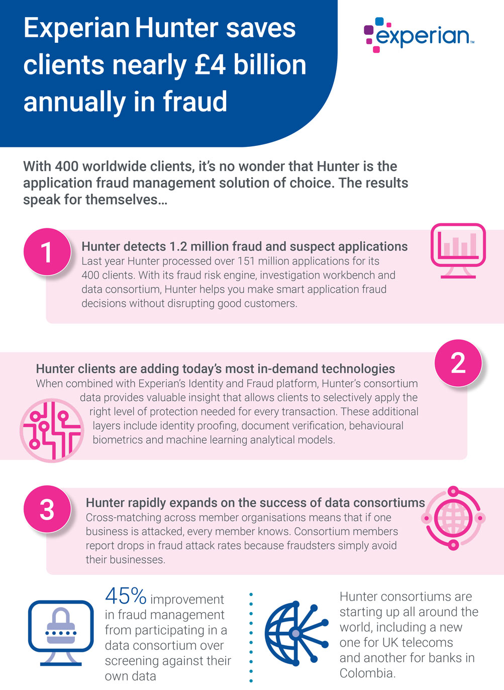 Hunter | Identity & Fraud | Experian Business